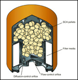 Illustration of filter that dispenses supplemental coolant additives (SCA)