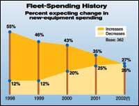 Fleet-Spending History