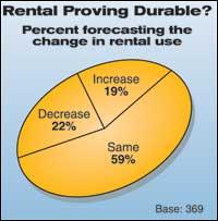 Rental Proving Durable?