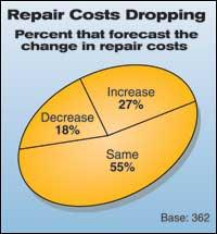 Repair Costs Dropping