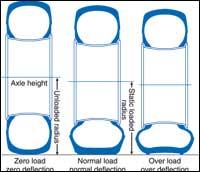 Low Air, Overload Overheats Tires