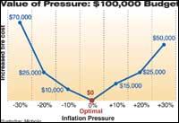 Value of Pressure: $100,000 Budget