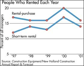 Renters Steady, Rentals Rising