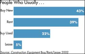 Access Equipment: Buyers Edge Out Renters