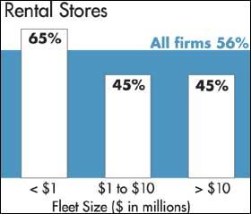 Rental Stores
