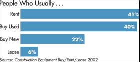 Cranes: Buying Used Rivals Rentals