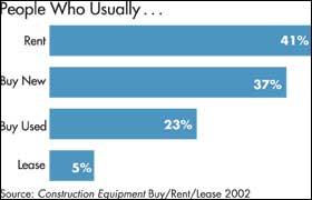 Underground: More Renters Than Buyers