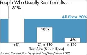 Small Fleets Lift Fork Rental