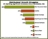 Distributors' Growth Struggles