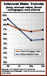 Interest Rate Trends