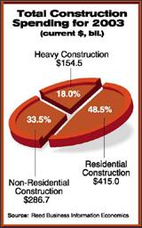 Total Construction Spending for 2003