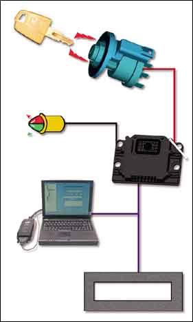 Machine Security System