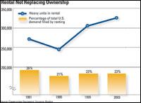 Rental Not Replacing Ownership