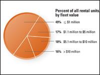 Who Rents Heavy Equipment