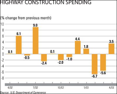 Highway Construction Spending