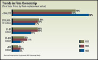Trends in Firm Ownership