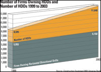 Number of Firms Owning HDDs