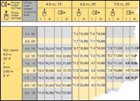 Load-Chart Basics—Hydraulic Excavators