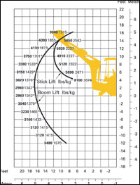 Load-Chart Basics—Backhoes