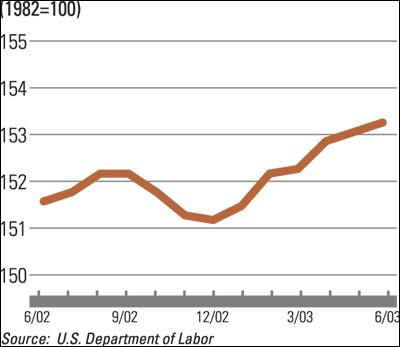 Construction Materials Price Index