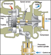 Variable-Geometry Turbocharger