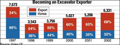 Becoming an Excavator Exporter
