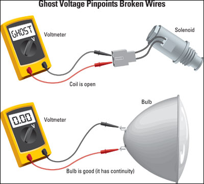 Ghost Voltage Pinpoints Broken Wires