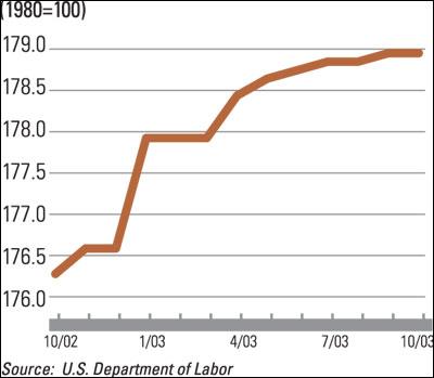 Equipment Price Index