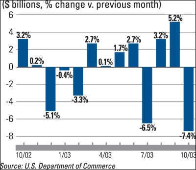Manufacturing Construction Spending