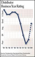Distributor Business Year Rating