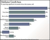 Distributors' Growth Areas