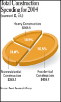 Total Construction Spending for 2004
