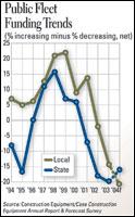 Public Fleet Funding Trends
