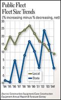 Public Fleet Size Trends