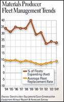 Materials Producer Fleet Management Trends