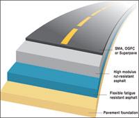 Perpetual Pavement Construction