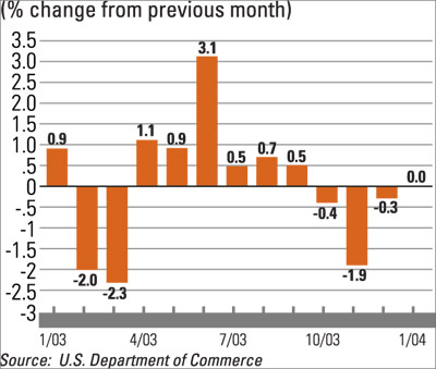 Commercial Construction Spending