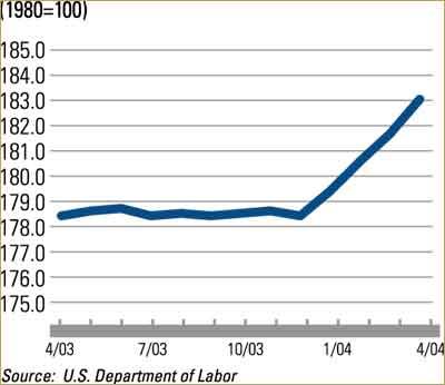 Construction Equipment Price Index