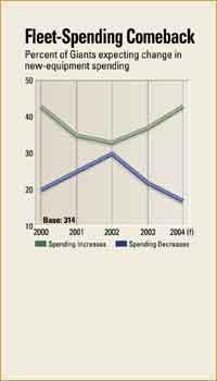 Fleet-Spending Comeback