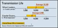 Transmission Life