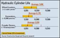 Hydraulic Cylinder Life