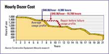 Hourly Dozer Cost