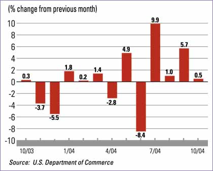 Manufacturing-Construction Spending