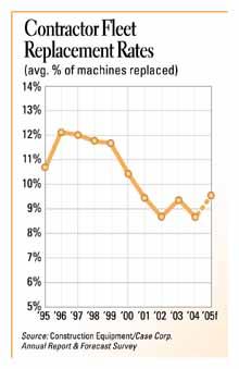 Contractor Fleet Replacement Rates