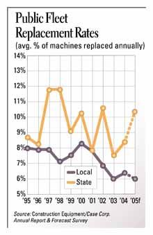 Public Fleet Replacement Rates