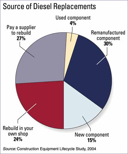 Source of Diesel Replacements