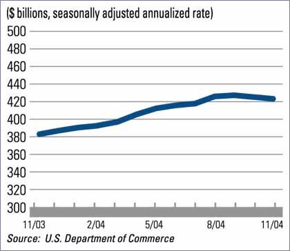 New Residential Construction Spending