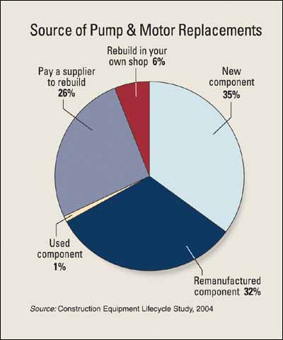 Pump and Motor Replacements