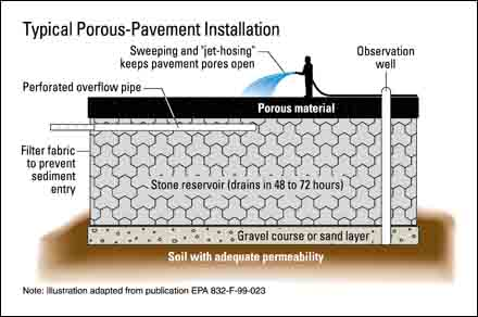 Porous-Pavement Installation