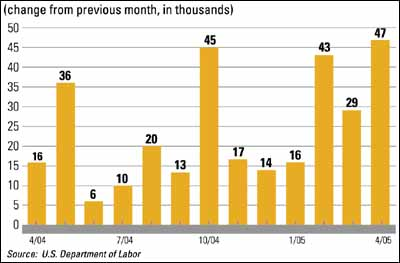 Construction Equipment Shipments